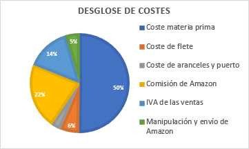Coste 7 - Cuanto cuesta vender en Amazon - logistica de Amazon - desglose