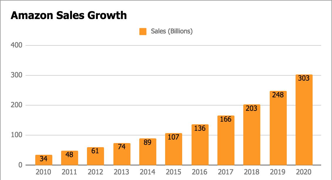 Crecimiento previsto de las ventas de Amazon