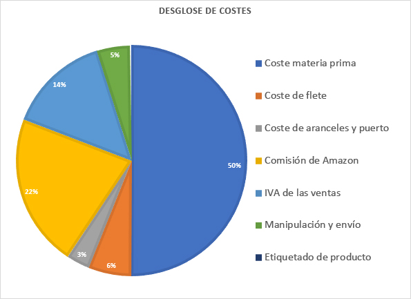 resumen desglose de costes amazon