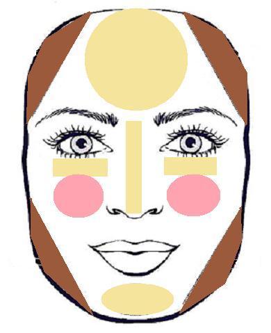 contouring para rostro cuadrado