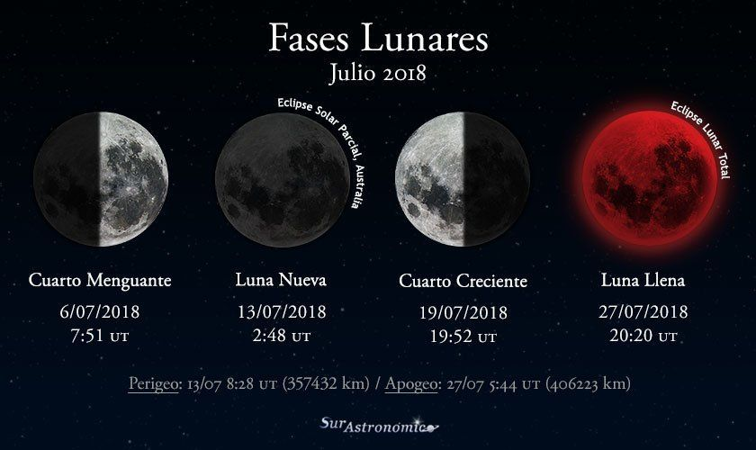Se acerca el eclipse lunar más largo de este siglo. Te contamos ...