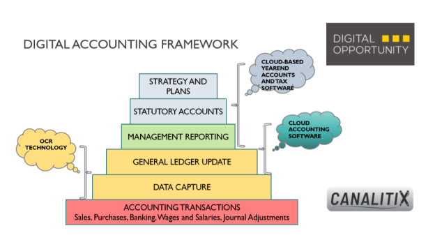 Digital Accounting Framework