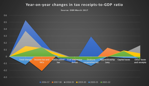 The burden of UK Taxation: Tax receipts to GDP ratio