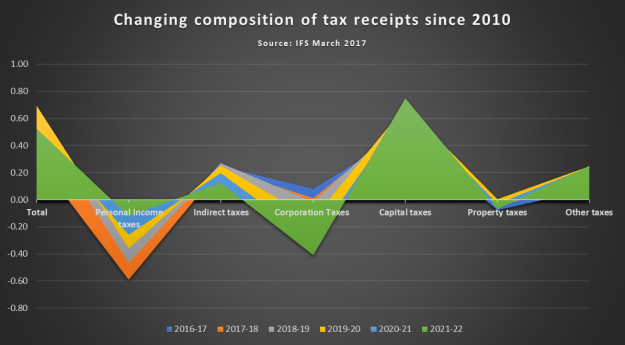 The burden of UK Taxation: Tax receipts since 2010
