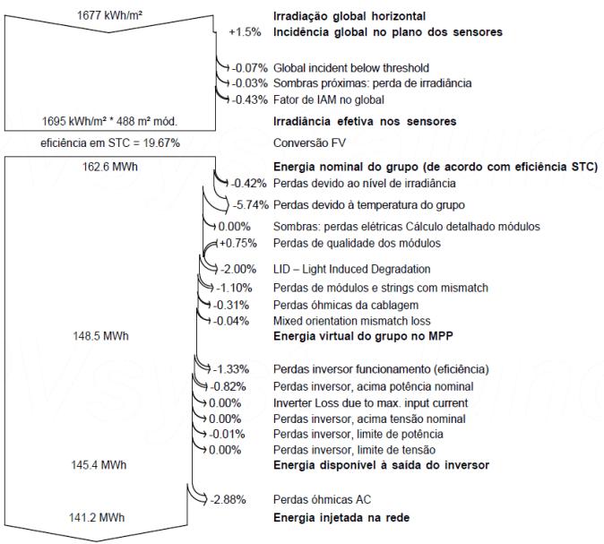 Figura 6 Diagrama de perdas do sistema 1 elaborado pelo PVSyst