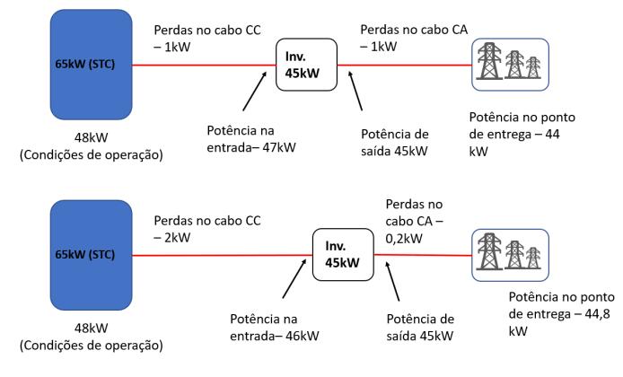 Figura 9 Configurações possíveis para a redução de perdas no sistema fotovoltaico hipotético.
