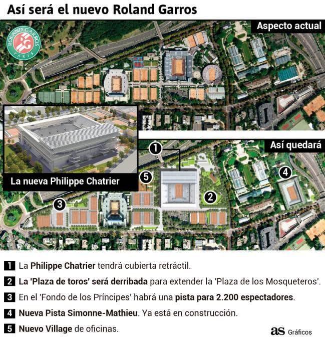 Los cambios de Roland Garros para 2020