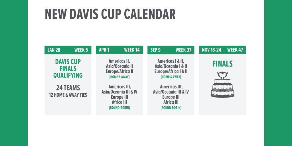 Calendario Copa Davis 2019 | Foto: www.itftennis.com