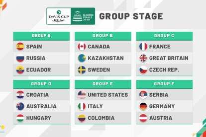 Análisis Grupos Finales Copa Davis 2020