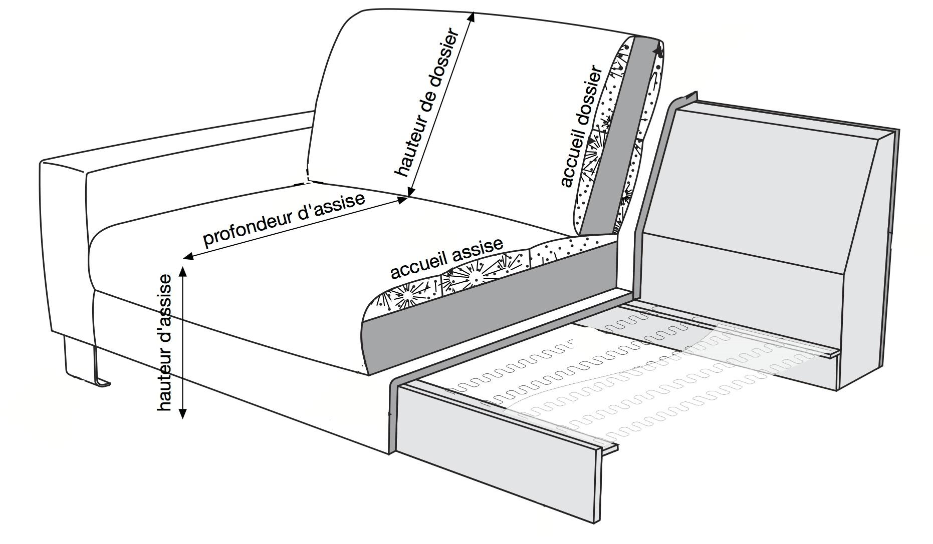 aide pour choisir son canape canape