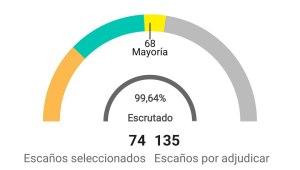 El independentismo gana las elecciones catalanas con más del 50% de los votos