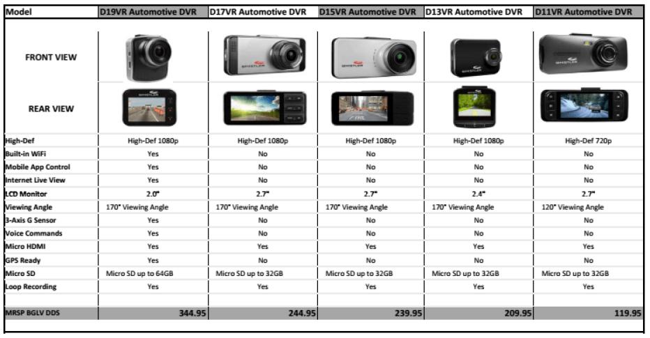 Видеорегистратори- сравнение