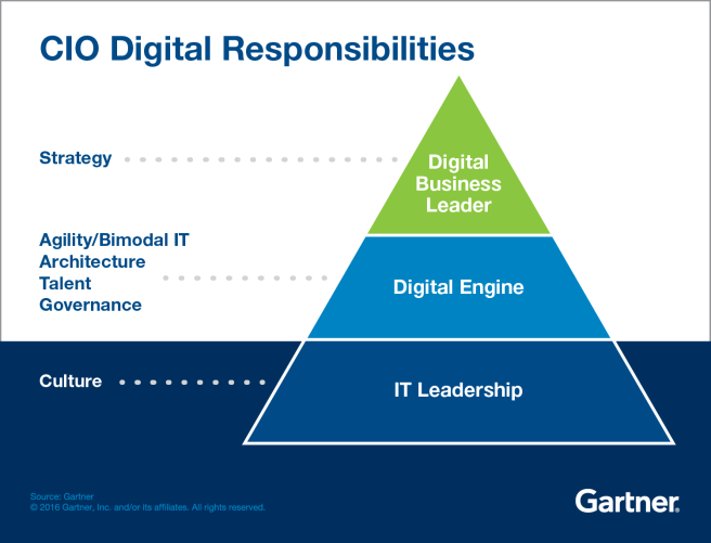 Gartner_CIO_Responsibilities_Infographic