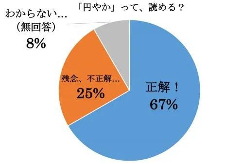 円やか,まろやか,読み方,漢字,クイズ
