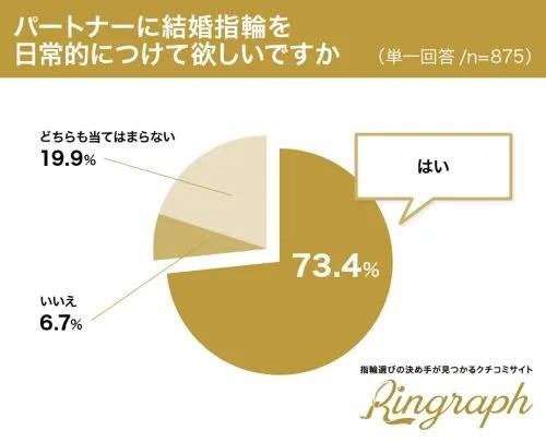 パートナーに結婚指輪をに日常的につけて欲しいですか?グラフ