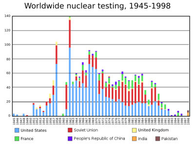 nuclear testing and fluoride