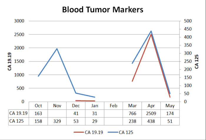 Blood tumor markers over time - May update
