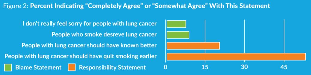 Stigma of Lung Cancer- survey showing blame and responsibility statements