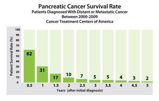 Pancreatic Cancer Prognosis and Survival Rates