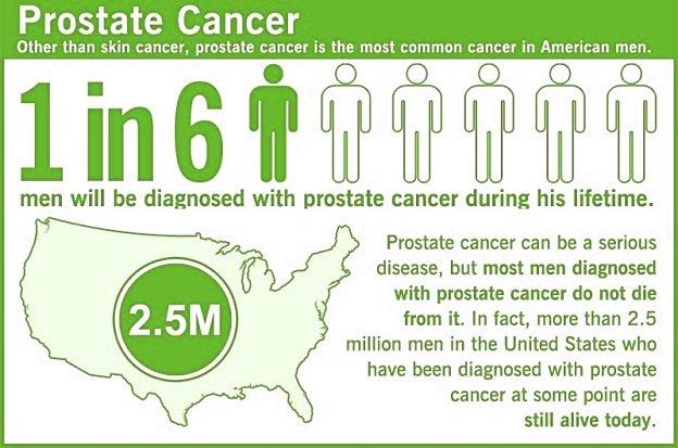 Prostate Cancer Symptoms by Stages in Older Men