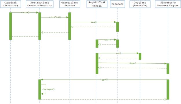 CANCHITO-DEV: Async Executor's Design