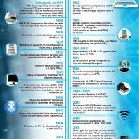 #Infografia La Computadora Personal a través del tiempo