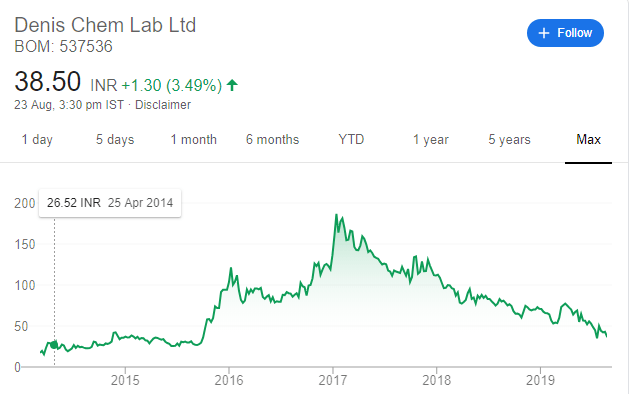 Stock Price - Denis Chem Lab