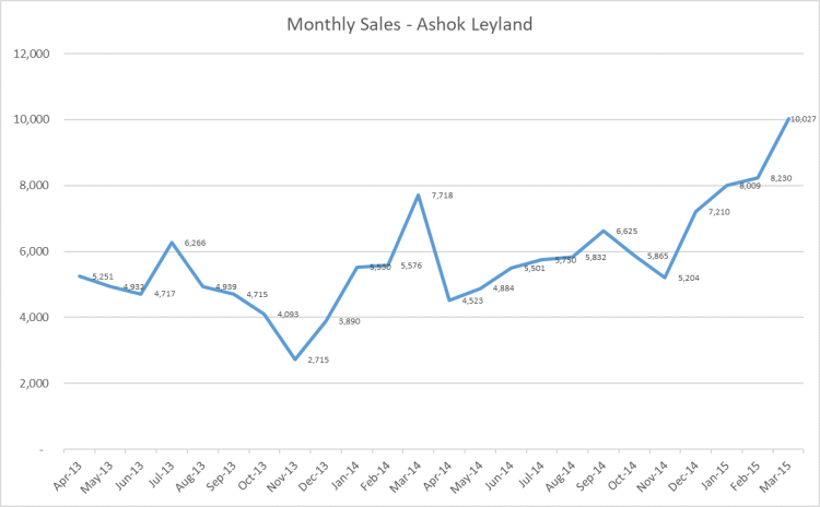 Monthly Sales Data 2014.png