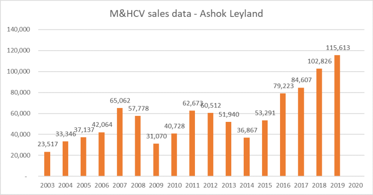 Sales Data - Ashok Leyland.png
