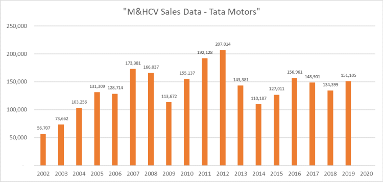 Sales Data - Tata Motors