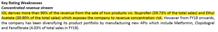 90% of revenue of IOL