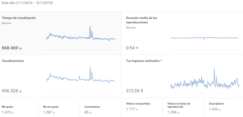 ganancias-youtube-adsense