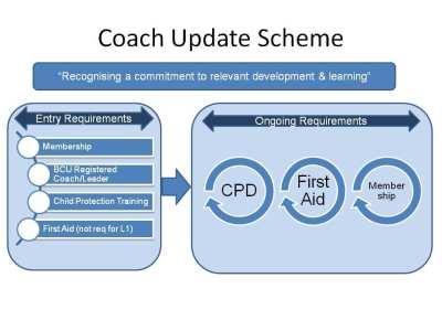 Coach Update Diagram