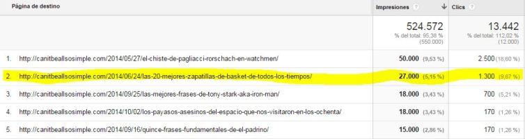 Captura impresiones en resultados de Google y clicks