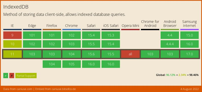 Data on support for the indexeddb feature across the major browsers from caniuse.com