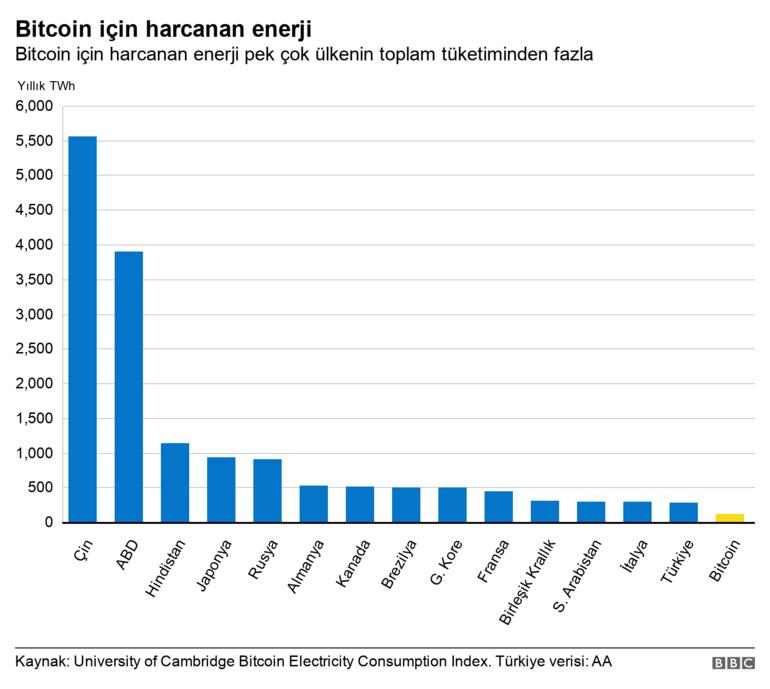 Bitcoin için harcanan enerji rekor seviyelere ulaştı