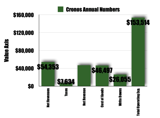 CRONOS Financial Numbers
