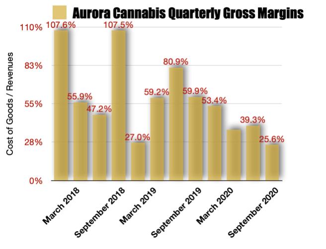 Aurora cannabis Gross Margins