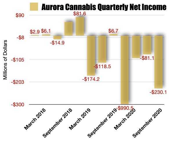 Aurora Cannabis Net Revenues
