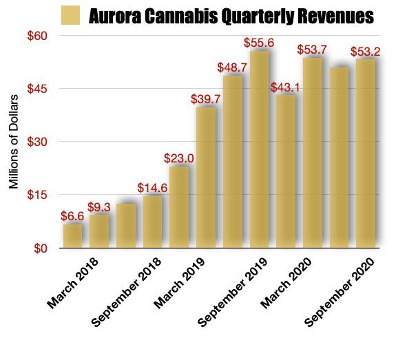 Aurora Cannabis Revenue