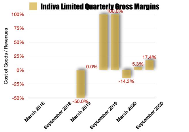 Indiva Limited Gross Margins