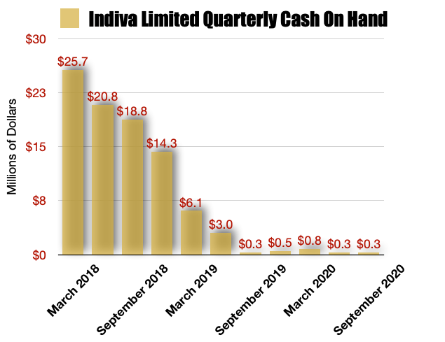 Indiva Limited cash on hand