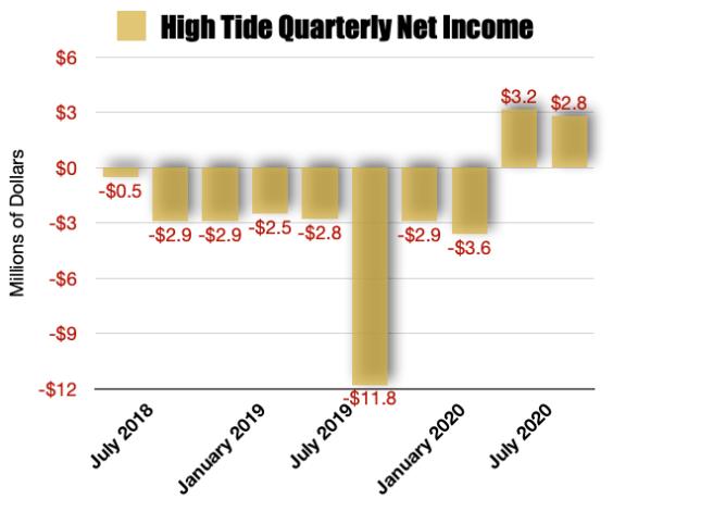 High Tide HITI Stock Net Earnings