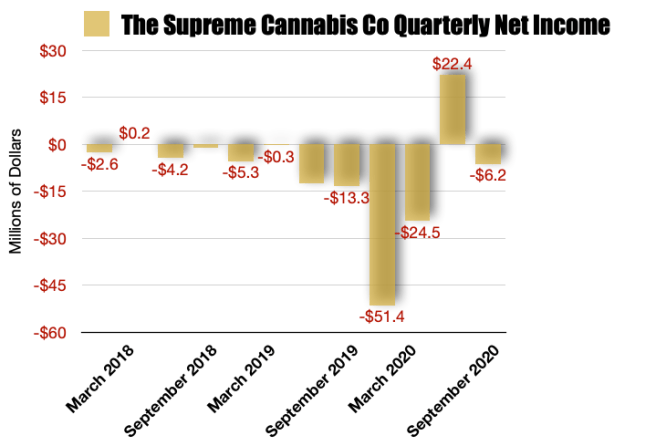 Supreme Cannabis Net Earnings