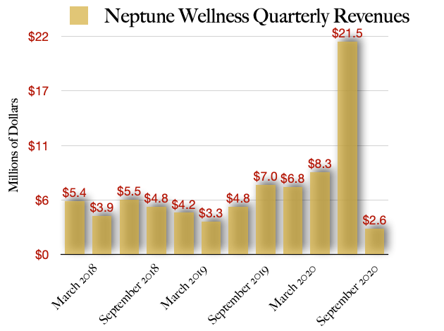 Neptune Wellness Solutions Revenues