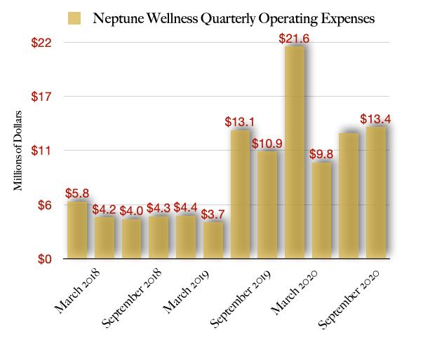 Neptune Wellness Gross Profits