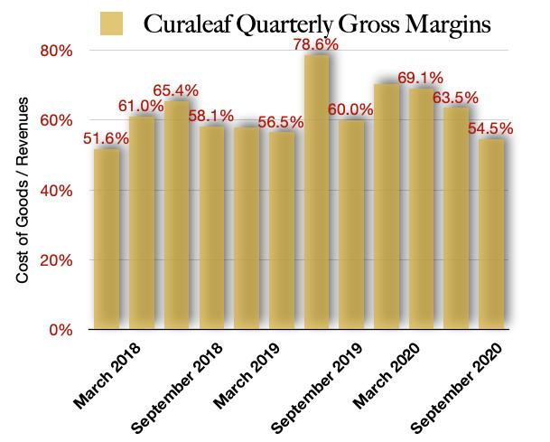 Curaleaf's Gross Margins Declined