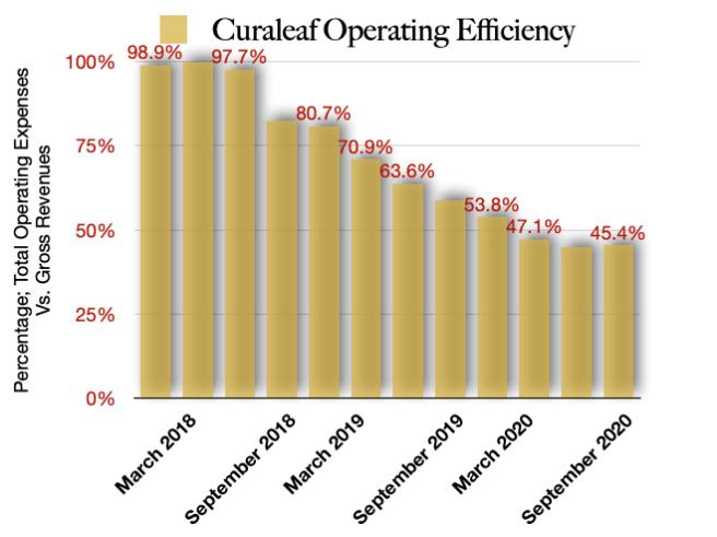 Curaleaf Operating Efficiencies