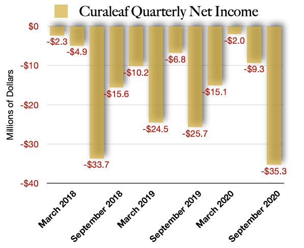 Curaleaf Net Income
