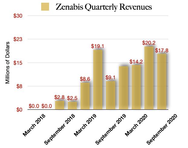 Zenabis Revenues